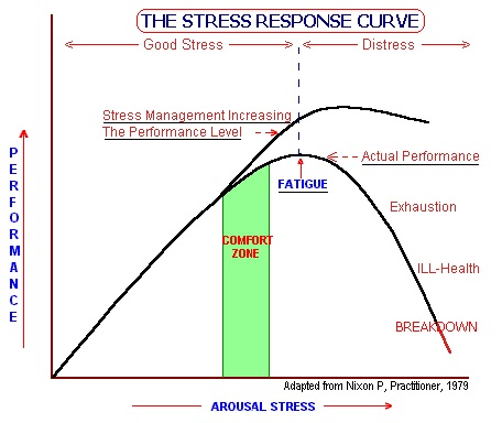 Stress Response Curve